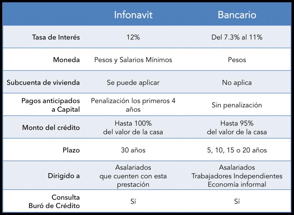 Tabla InfonavitVSBancario02